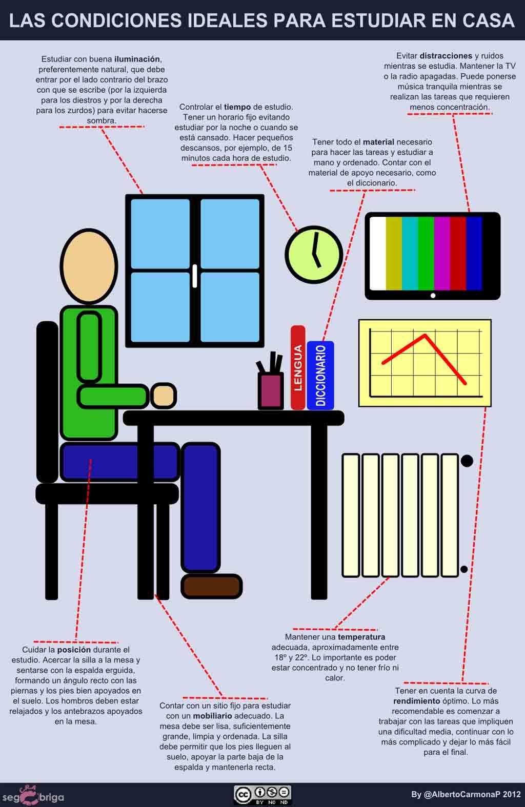Condiciones Ideales Para Estudiar En Casa