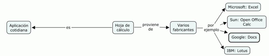 Hoja de cálculo: aplicación cotidiana de varios vendedores