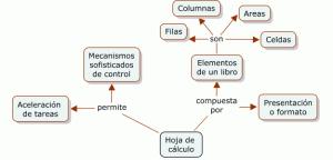 Elementos de una hoja de calculo