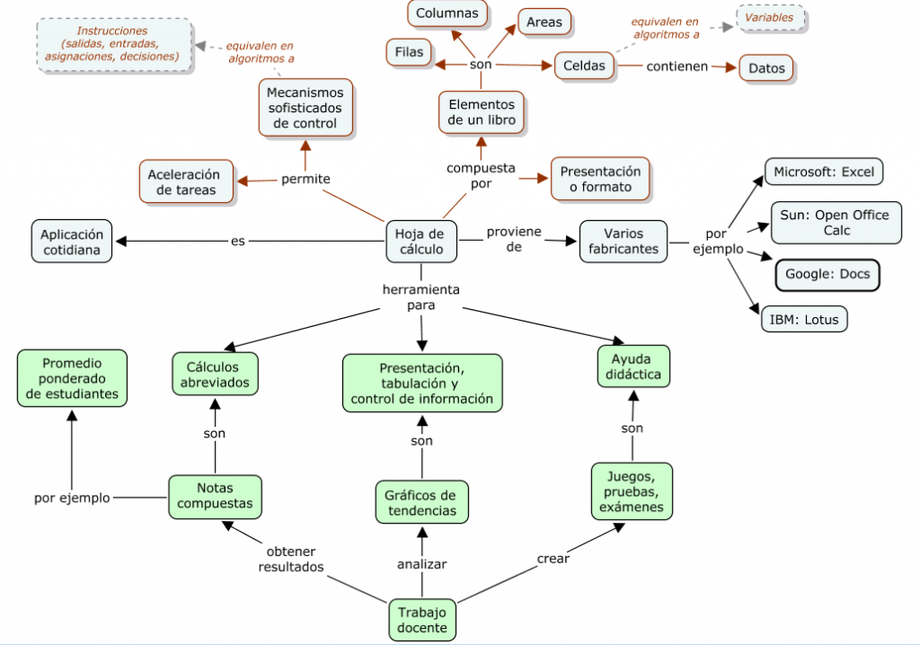 Mapa conceptual: hoja de cálculo en educación