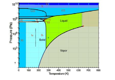 diagrama fase hielo: