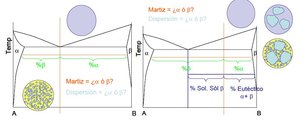 Solubilidad parcial