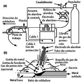 Diagrama Electrico De Maquina De Soldar Mig