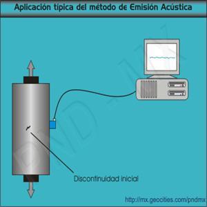 Figura. Método de emisión acústica