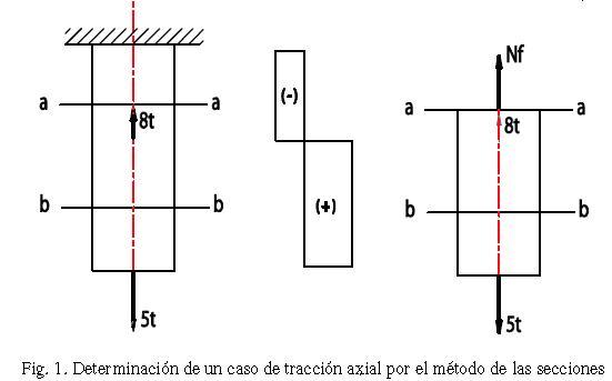 figura traccion 1