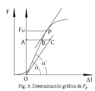figura traccion 10