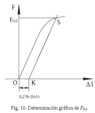 figura traccion 11