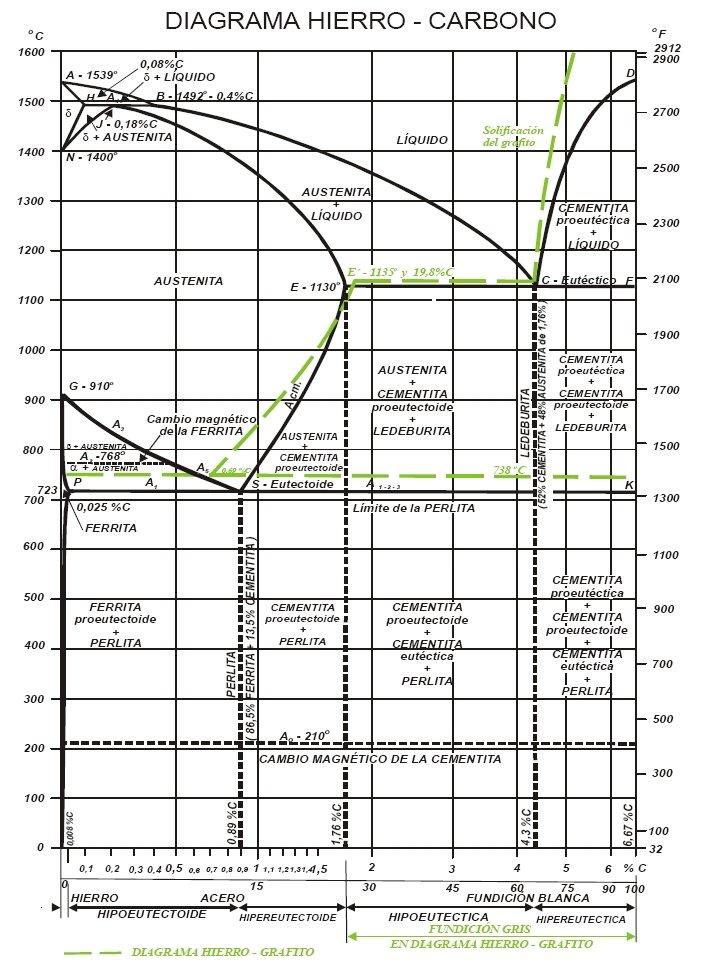 5. Diagrama Hierro Carbono   METALOGRAFÍA – UNIVERSIDAD TECNOLÓGICA ...
