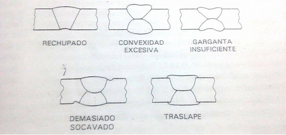 5.2 Variedad de formas imperfectas.