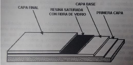 Figura 1: recubrimiento reforzado con fibras de vidrio [3]