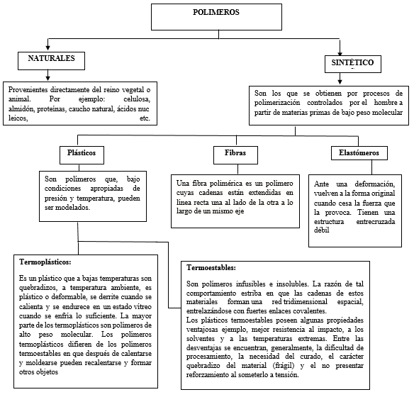 Mapa conceptual: Tipos de polímeros [6]