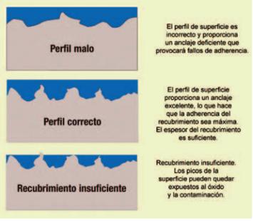Figura 2: Perfil de rugosidad [9]