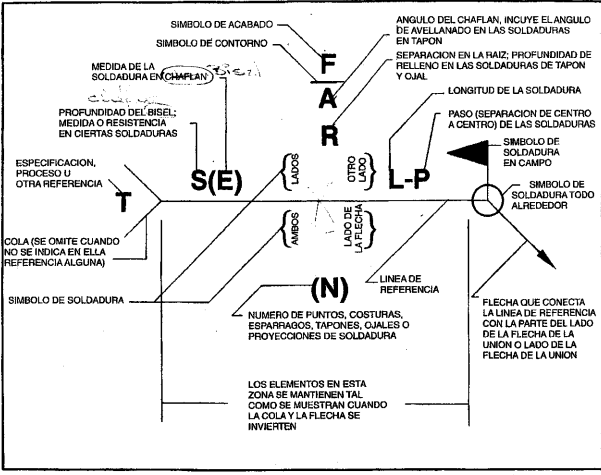 Figura 1.1.b. Situación normalizada de los elementos de un símbolo soldeo