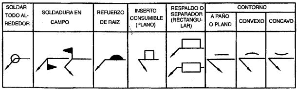 Figura 1.2. Símbolos suplementarios