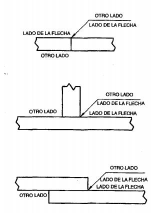 Figura 3.1. Significado de la posición de la flecha.