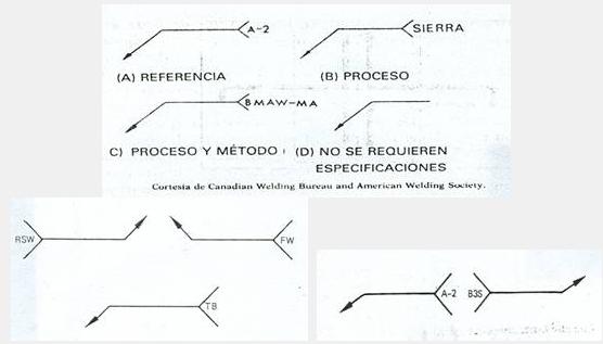 Figura 3.3. Localización de especificaciones, procesos y otras referencias de la soldadura)