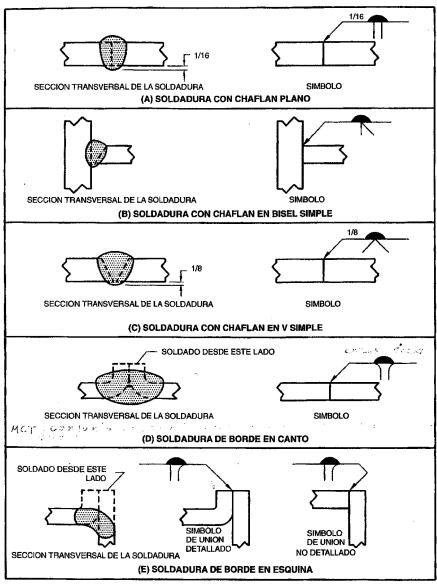 Figura 4.1. Símbolos de refuerzo de la soldadura