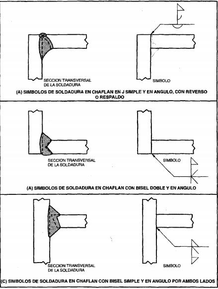 Figura 4.4. Combinación de símbolos de soldadura