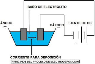 PRINCIPIOS DEL PROCESO DE ELECTRODEPOSICION