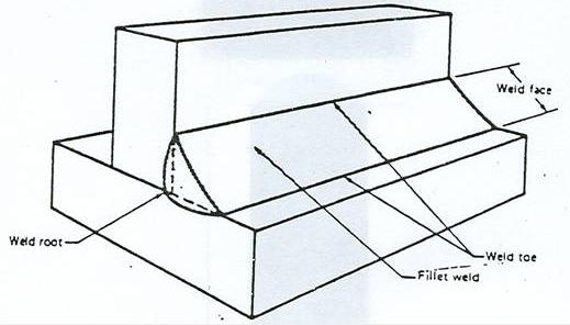 Figura 5.1 Partes de una soldadura de filete