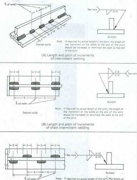 Figura 5.2.b Soldaduras en filete: Por intervalos continuos e intermitentes