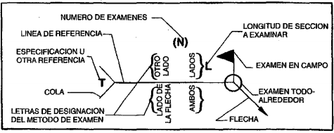 Figura 6.1. Situación normalizada de los elementos