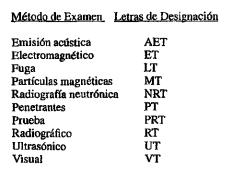 Figura 6. Letras de designación del método de examen