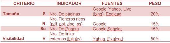 Indicadores y pesos Webometrics
